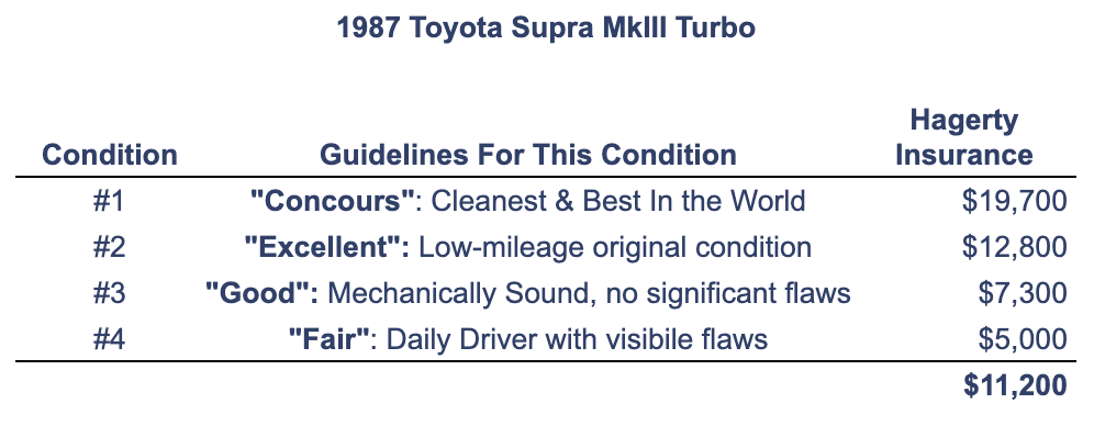 1987 Supra Hagerty Value Table